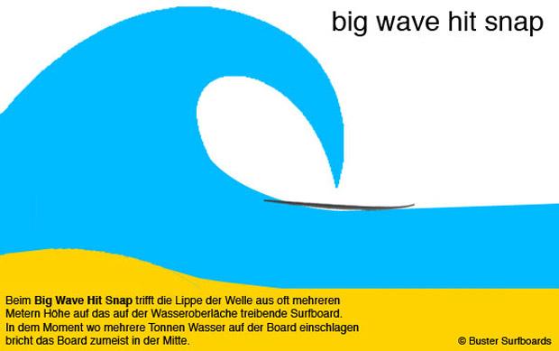 Bruch eines Surfboards bei grossen Wellen