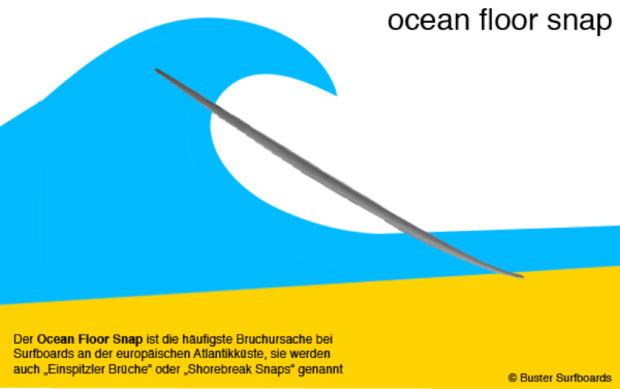 Bruch eines Surfboards im flachen Wasser Shorebreak