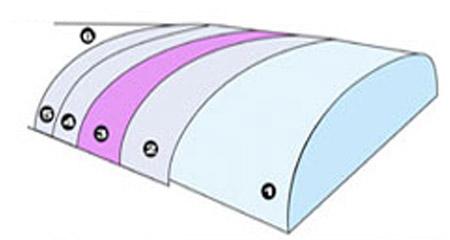 Surfboard Bauweisen